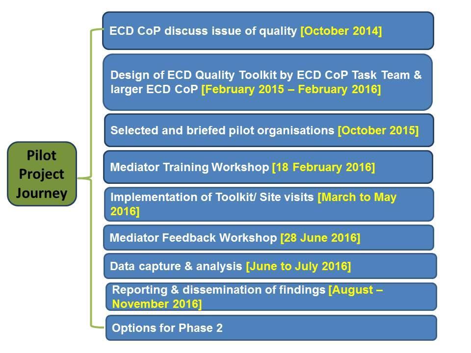 ECD workshop 4